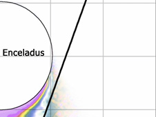Chart of Enceladus flyby trajectory