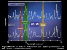 Chart - Organic Molecules and Water in a Protoplanetary Disk