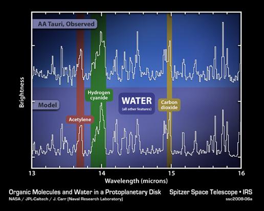 Time Signature Chart: NASA - Spectrum AA Tauri,Chart