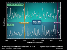 Chart - Water Vapor and Other Gases in AS 205 N