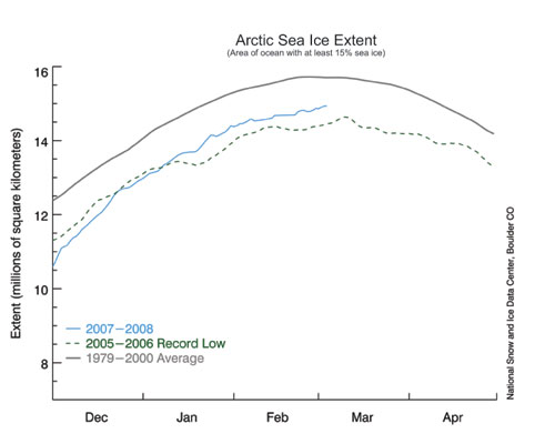 Daily timeseries of total Arctic sea ice extent.