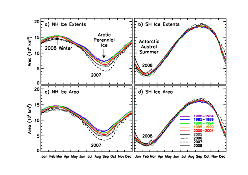 Five year averages of daily ice extents are shown in  Northern and Southern Hemispheres and daily ice area in Northern and Southern Hemispheres for the period 1980 to 2004 and for individual years from 2007 to 2008.