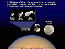 Three smaller asteroids are compared to the larger asteroids Ceres and Vesta and the planet Mars
