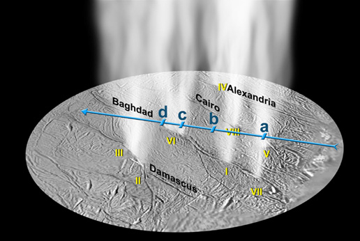 annotated image showing locations of individual gas streams