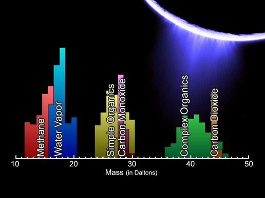 mass spectrum that shows the chemical constituents sampled in Enceladus' plume