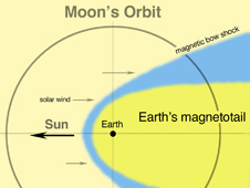 Diagram of Earth's magnetotail