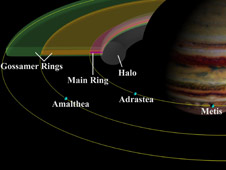 Jupiter's system of rings