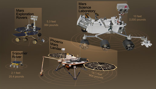 comparison of sizes for Mars rovers and landers