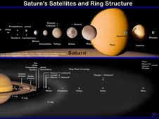 Artist's depiction of Saturn and its moons by David Seal
