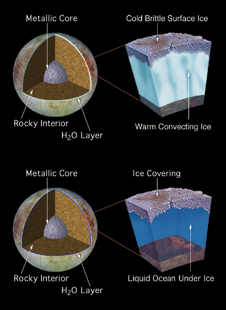 Big ocean beneath - An artist's drawings depict two proposed models of Europa's subsurface structure based on findings of the Galileo spacecraft. In the top scenario, Europan features may be explained by the existence of a warm, convecting icy layer, located several miles below a cold, brittle surface ice crust. In the second scenario, Europa has a 60-mile-deep ocean (10 times deeper than any ocean on Earth) below a 10-mile-thick ice crust.