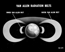 A fundamental finding - NASA scientists continue to investigate the Van Allen radiation belts, the regions within Earth's magnetic field that traps charged subatomic particles, confirmed by America's first space mission, Explorer 1.