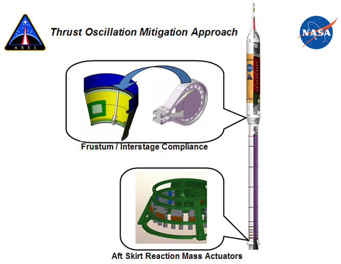 Thrust oscillation graphic