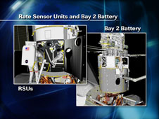 Rate Sensor Units and Bay 2 Battery