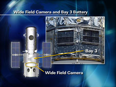 Wide Field Camera and Bay 3 Battery
