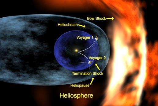 Artist concept of Heliosphere