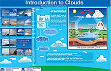 A screenshot of a poster of Earth's Water Cycle and different types of clouds