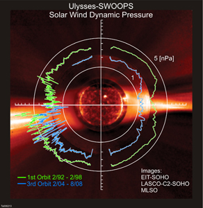 Ulysses diagram of solar wind strength
