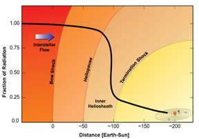 Graph of cosmic radiation concentration