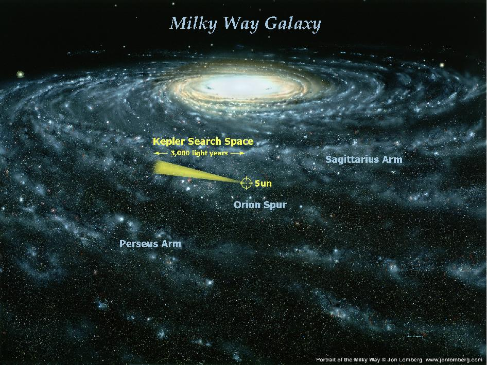 An artists rendering of what our galaxy might look as viewed from outside our Galaxy. Our sun is about 25,000 light years from the center of our galaxy. The cone illustrates the neighborhood of our galaxy that the Kepler Mission will search to find habitable planets. Credit: Jon Lomberg