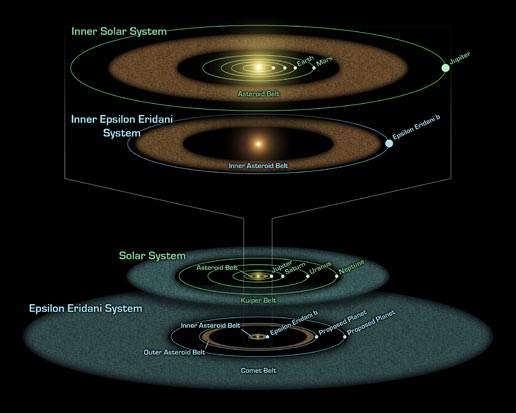 diagram compares the Epsilon Eridani system to our own solar system ...