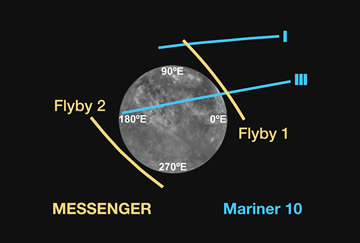 Trajectories of probes that observed Mercury