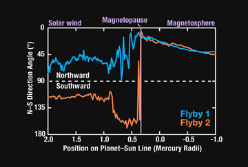 Graph of magnetic field strength observed by MESSENGER
