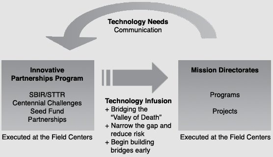 technology for mission directorates