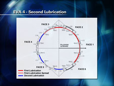 EVA 4 - Second Lubrication