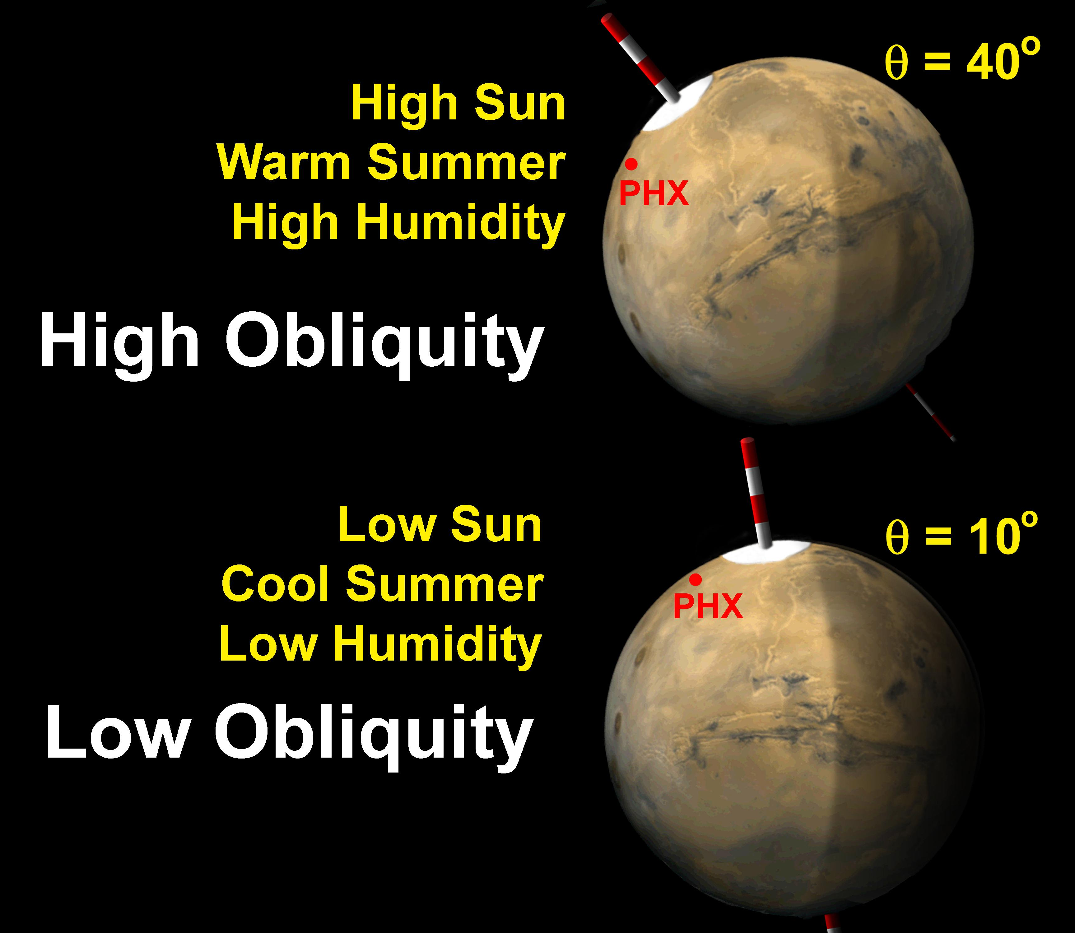 Illustration of Mars' Obliquity Variation (Image credit: NASA/JPL/University of Arizona)