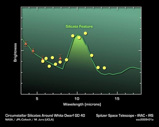 Plot of data from a dead 'white dwarf'