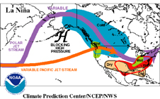 Diagram showing the polar and pacific jet streams during La Niña in the winter