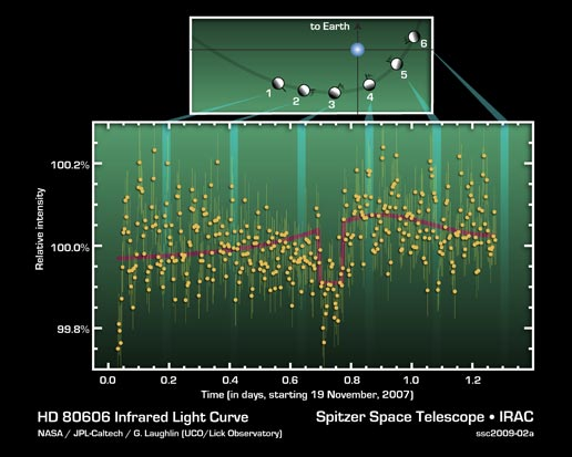 figure charts 30 hours of observations of a exoplanet