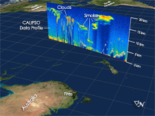 CALIPSO profile showing smoke at high altitudes as it moves off the coast of Australia.