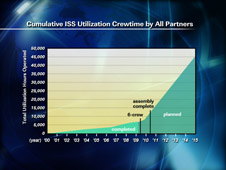 Cumulative ISS Utilization Crewtime by All Partners