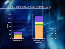 Number of Crew Hours Spent on ISS Research