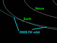 orbit of 2009 FH, Mar. 17, 2009