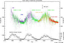 graph of solar irradiance data over a 30-year period