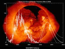 The sunspot cycle from 1995 to the present.