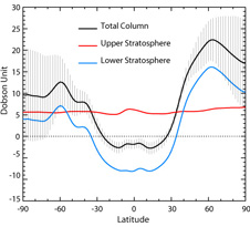 Plot of the change in ozone concentrations by latitude