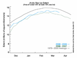 graph showing Arctic sea ice extent