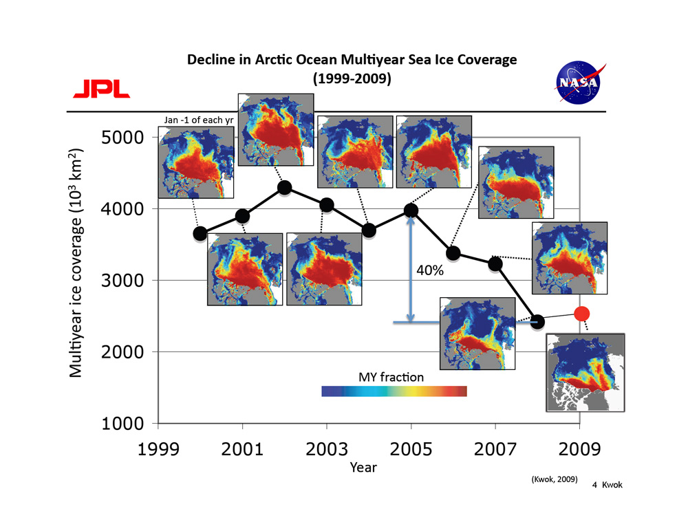 Ice Fig. 14. Decline in Arctic Ocean Multiyear Sea Ice Coverage (1999-2009) The decline in multiyear (including second-year ice) sea ice coverage has also been measured by NASA's QuikScat satellite from 1999 to 2009. Each field shows the coverage on January 1 of that year. There is a 40 percent drop in coverage between 2005 and 2007. Credit: Ron Kwok, NASA/JPL