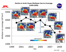 graph showing decline in sea ice coverage