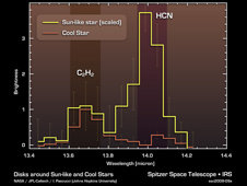 Cool Stars May Have Different Prebiotic Chemical Mix