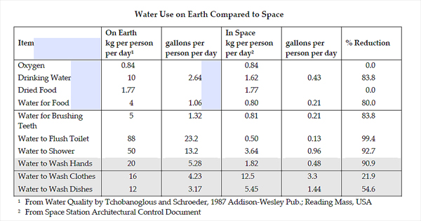 Water Use on Earth Compared to Space