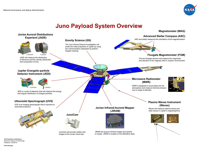 Juno science instruments