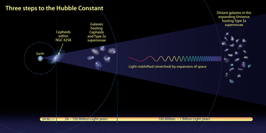 Graphic depicting measurement of the Hubble constant