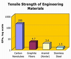Tensile Strength Comparison Graph