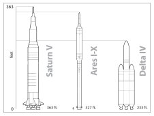 Comparison of Ares I X and Delta IV