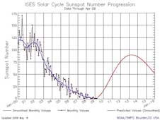 This plot of sunspot numbers shows the measured peak of the last solar cycle in blue and the predicted peak of the next solar cycle  in red.