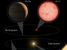 This artist's diagram compares our solar system to the VB 10 star system.